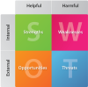 How to Effectively Use the SWOT Framework